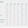 Clasificación Campeonato Futbito Vizcaya 2010-2011 (Primera vuelta)